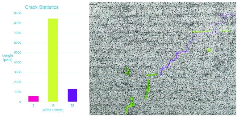 L'analyse des données de détection automatique de fissures.